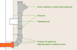 монтаж канализационных труб своими руками (3)