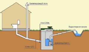 Какое устройство канализации на даче