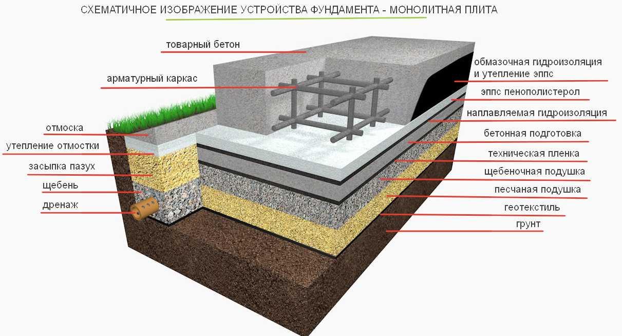 Monolitna tehnologija osnovne plošče